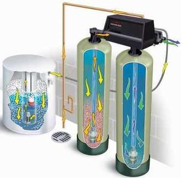 Descalcificaci 243 N 【gedar Equipos Y Productos Para El Agua】
